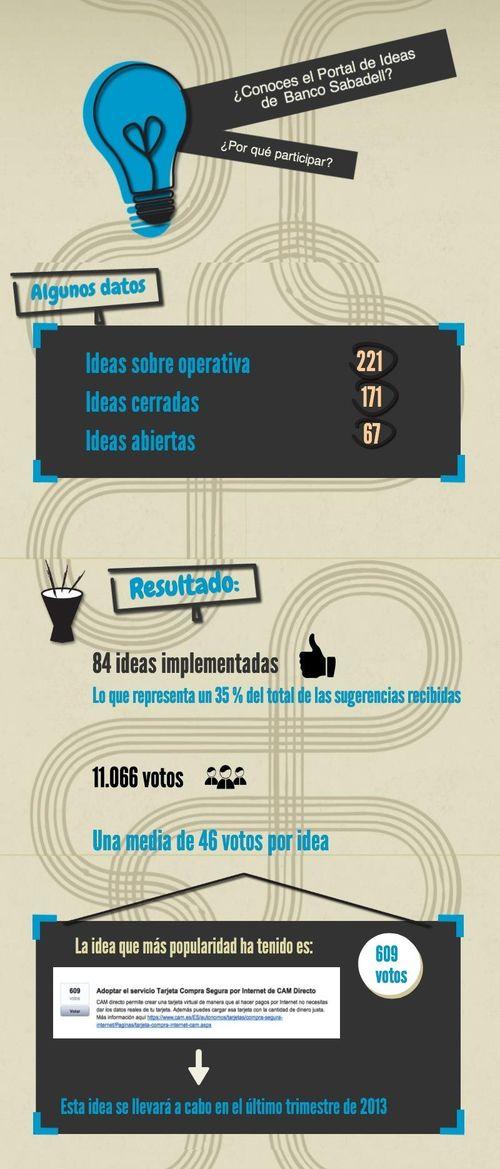 Portal de Ideas de Banco Sabadell