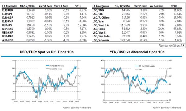 Analisis para el mercado forex