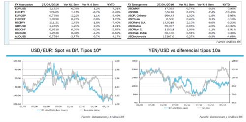 Análisis Del Mercado De Divisas Continúa La Tendencia Lateral Euro Dólar