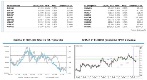 mercado de divisas 26 mayo
