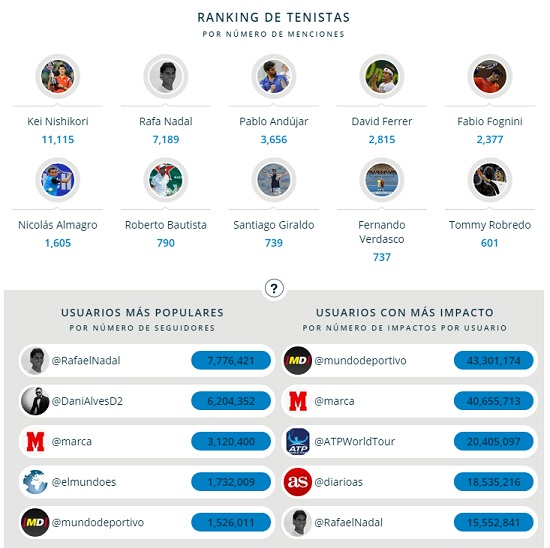 Ranking Tenistas