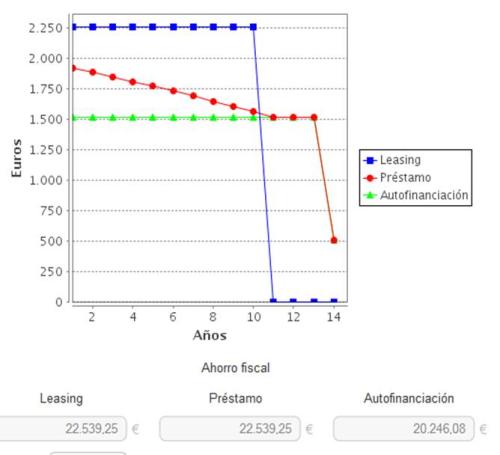 Imagen2_Comparativo Leasing_Préstamos