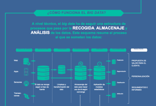 Big Data Banco Sabadell