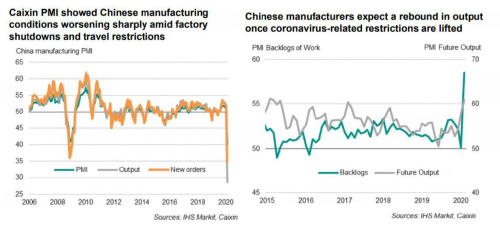 Indices-manufactura-China-tras-coronavirus
