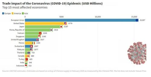 Impacto coronavirus economías mundiales