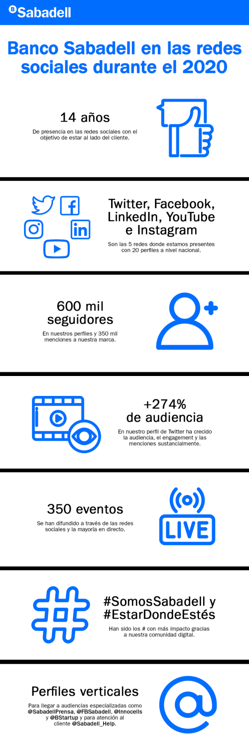 Infografía_Sabadell_RedesSociales