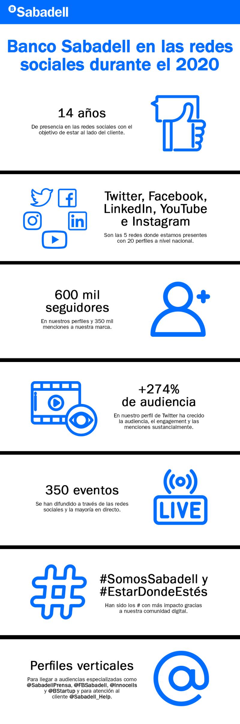 Infografía_Sabadell_RedesSociales_v3