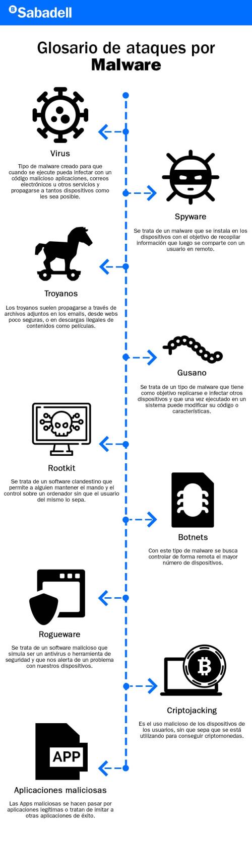 Infografía_BSabadell_CiberseguridadMalware