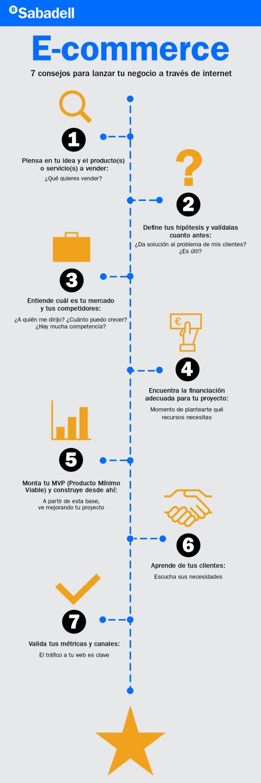 Infografía_Sabadell_E-commerce_v3