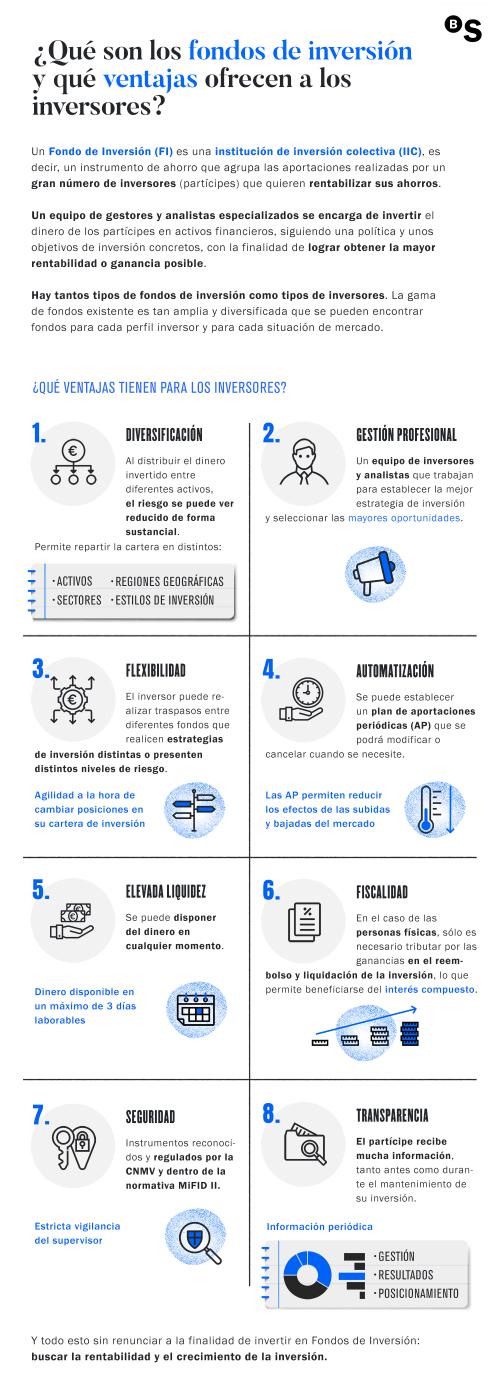 Blog_FondosInversion_ESP