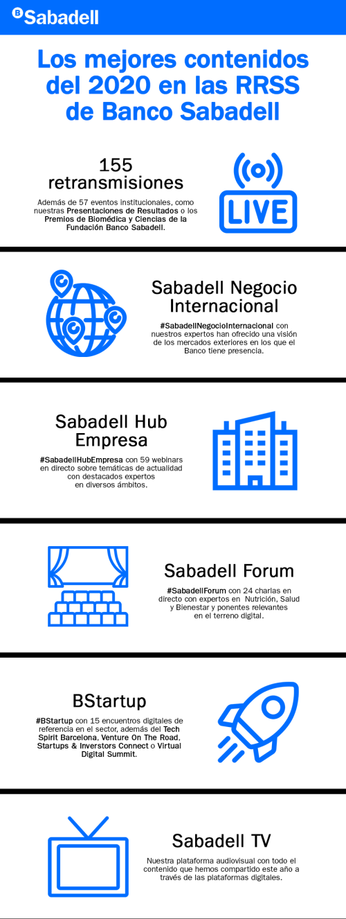 Infografía_Sabadell_PresenciaOnline