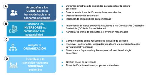 Plan-finanzas-sostenibles-banco-sabadell