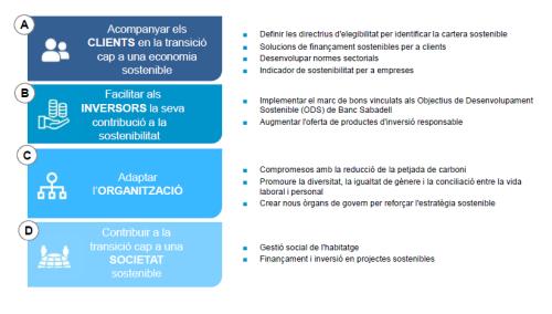 Plan-finanzas-sostenibles-banco-sabadell-cat