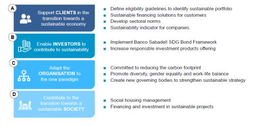 Plan-finanzas-sostenibles-banco-sabadell-ing