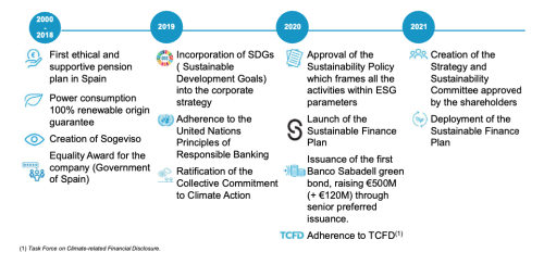 Estrategia-ESG-banco-sabadell_ing