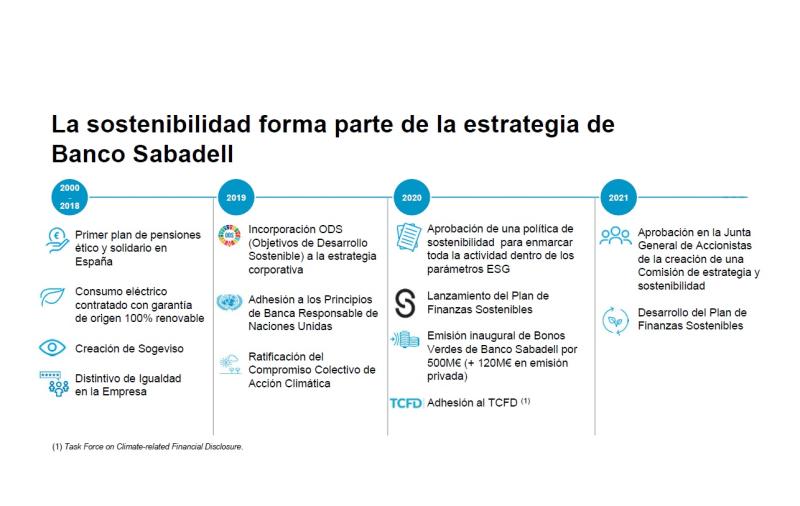 Estrategia-banco-sabadell-sostenibilidad