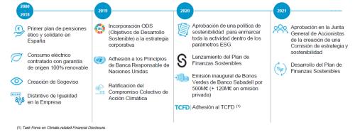 Estrategia-ESG-banco-sabadell