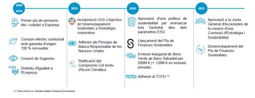 Estrategia-ESG-banco-sabadell_cat